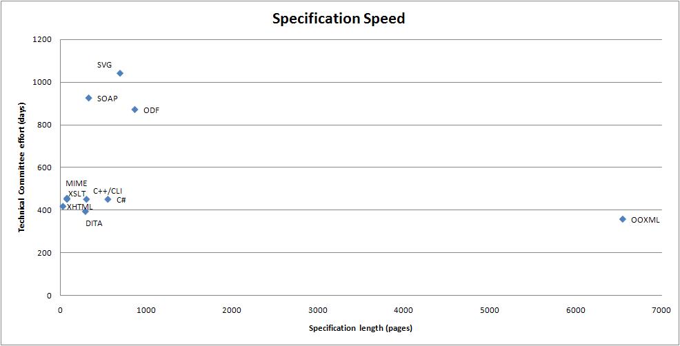 Open XML breaks the speed barrier