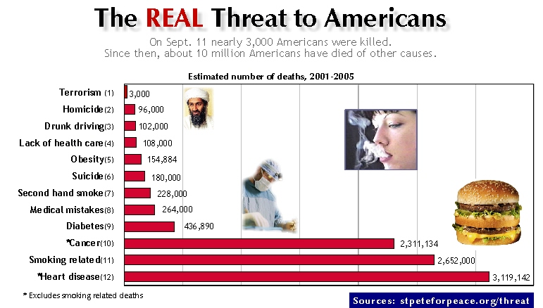 what kills americans