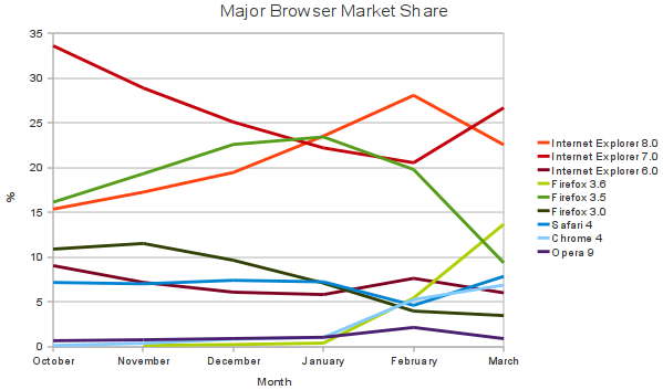 Major Browser Market Share as of March 2010